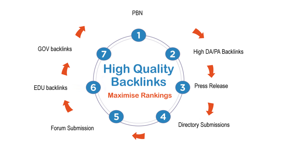 get-high-quality-backlinks