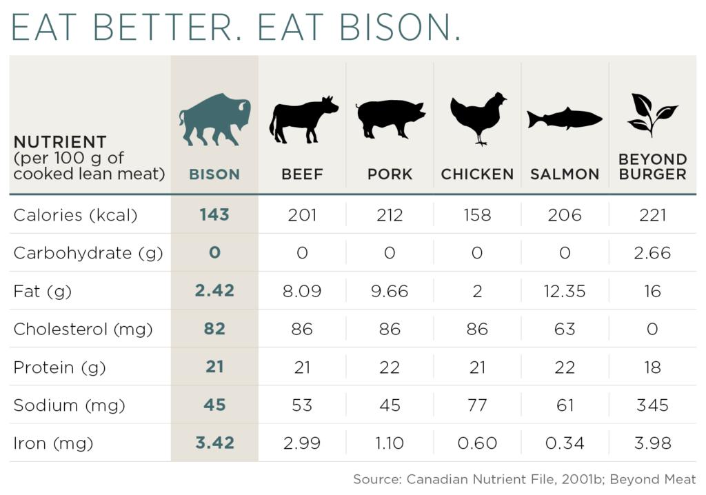 Bison nutrient comparison - Noble Premium Bison